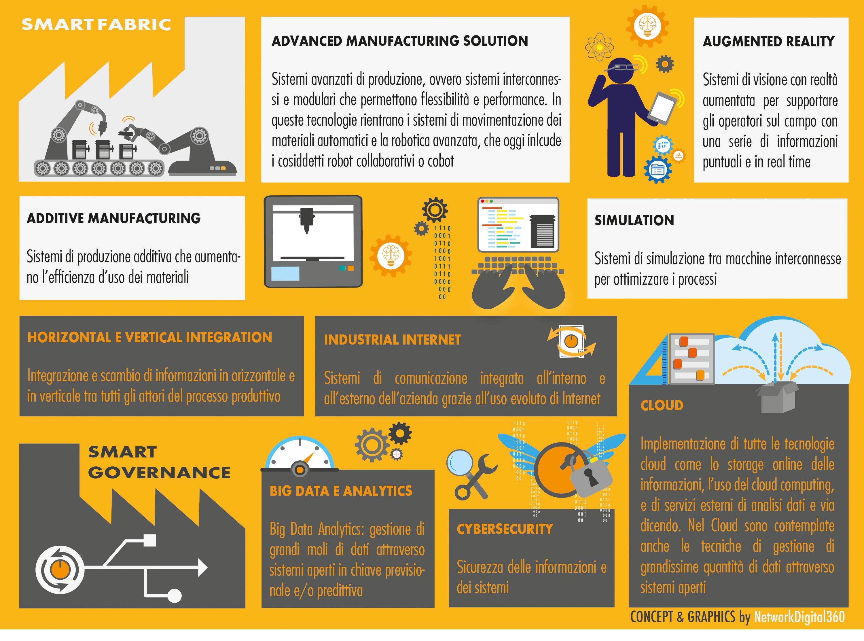 Le tecnologie dell'Industria 4.0
