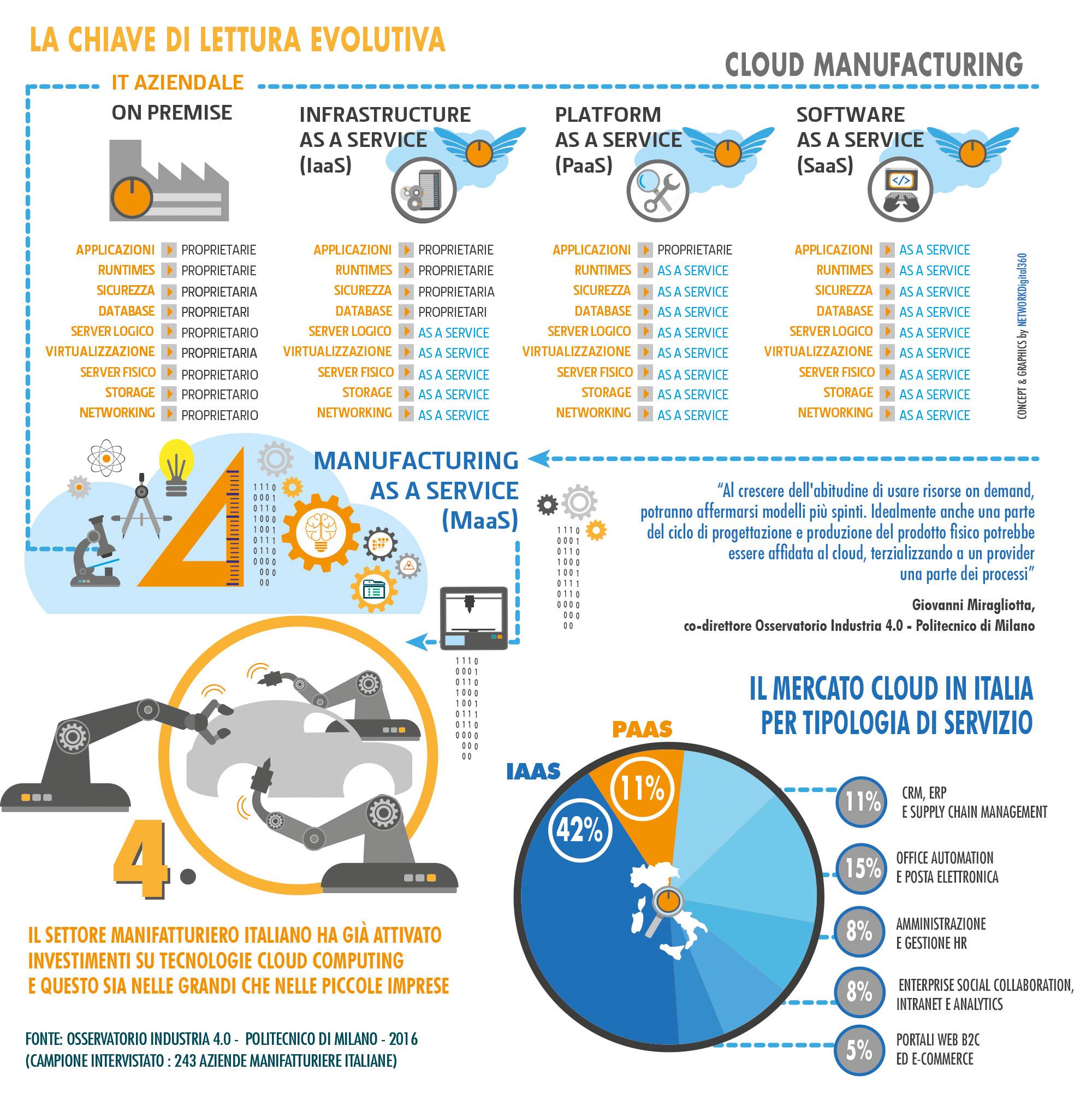 Evoluzione del cloud manufacturing