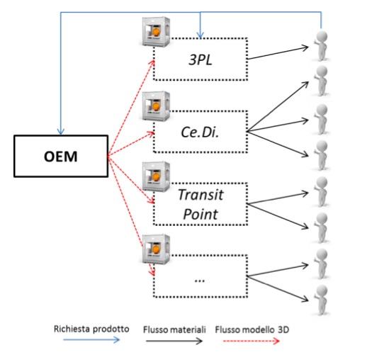 Stampa 3D e supply chain, lo scenario decentralizzato