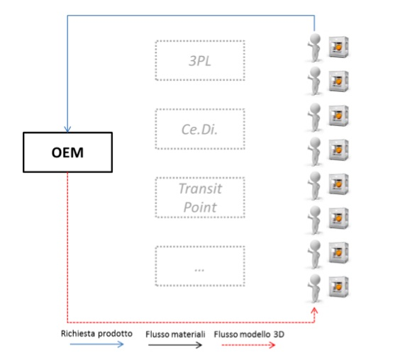 Stampa 3D e supply chain, lo scenario personalizzato