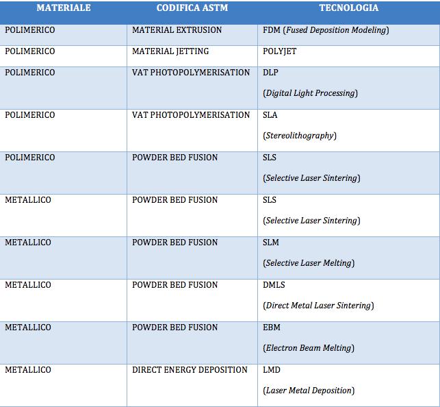 Tabella 1 - Le 10 tecnologie di stampa 3D sul mercato, differenziate per materiale e processo di formazione degli strati