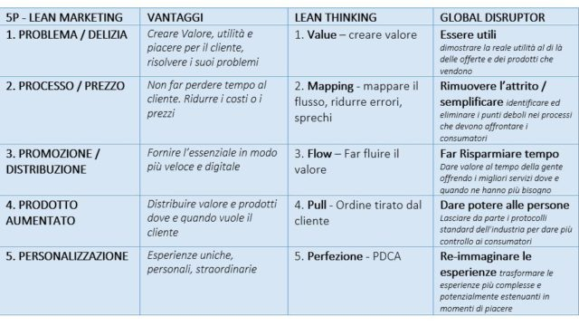 Tabella-lean-marketing