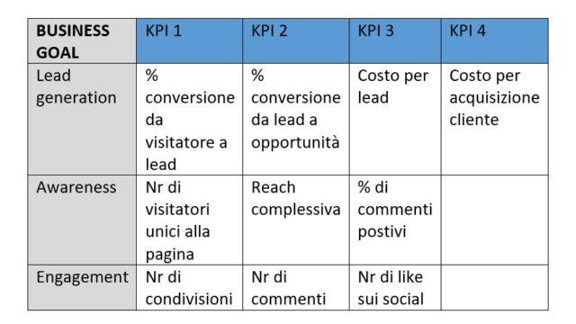 ottimizzazione-content-marketing