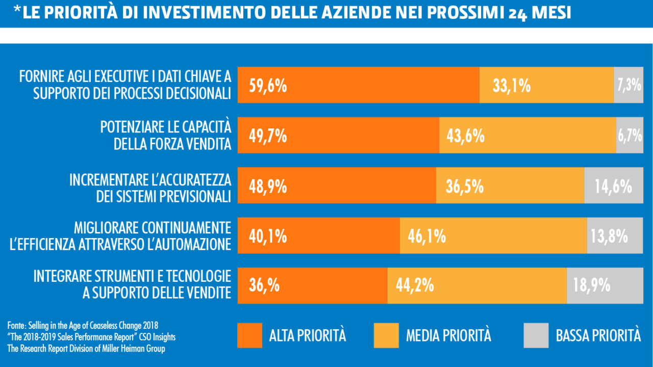 commerciali-4.0-e-investimenti