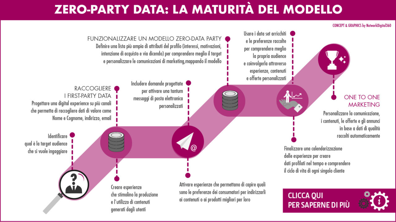 zero-party-data-strategia