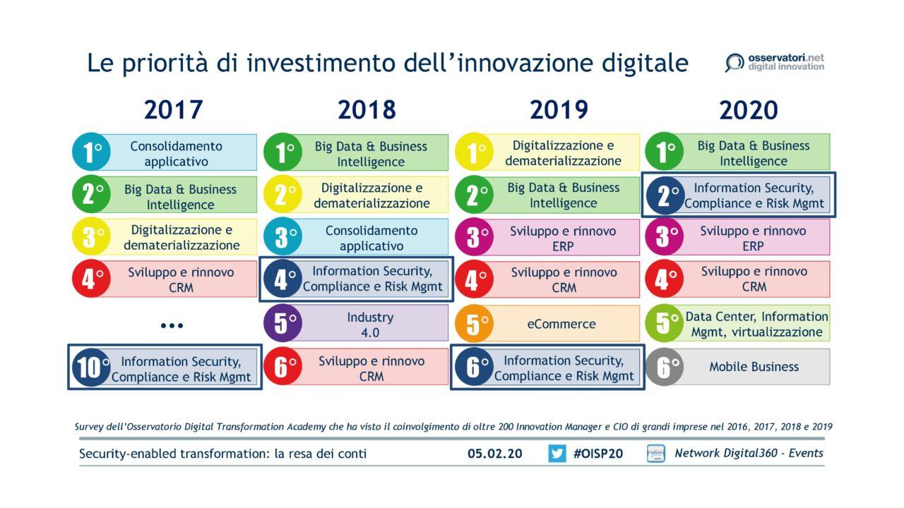 Le priorità di investimento dell'innovazione digitale