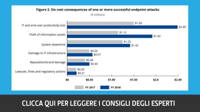costi-attacchi-endpoint