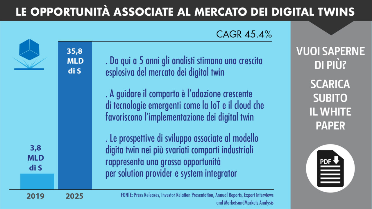 digital twins mercato