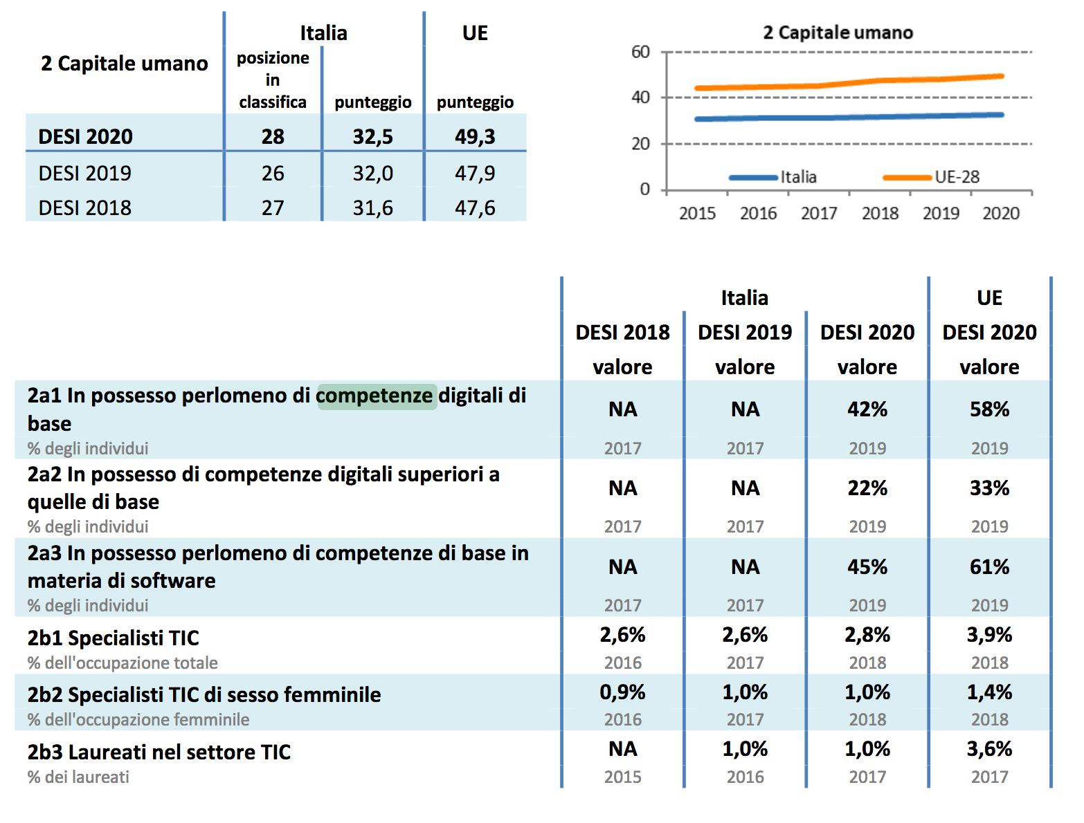 Competenze digitali DESI