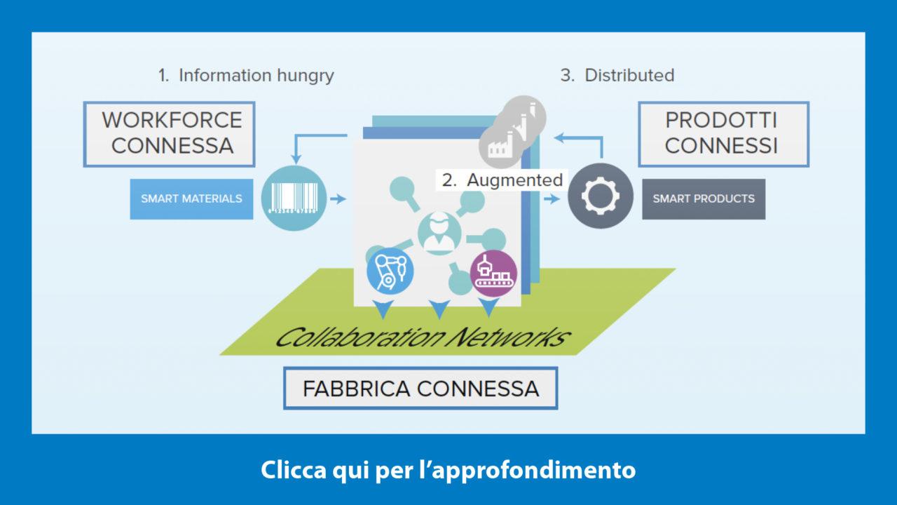 fabbrica-connessa