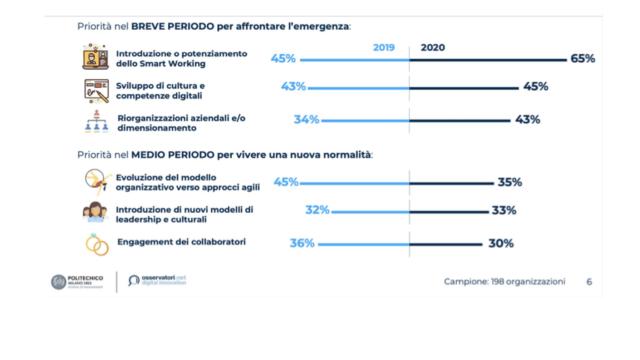 priorità 2020 Direzioni HR