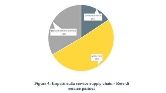 supply chain covid 2