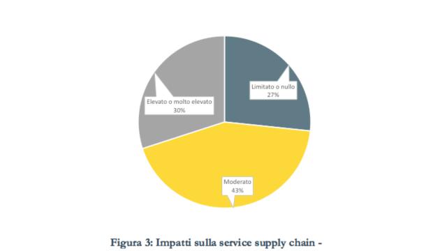 supply chain covid