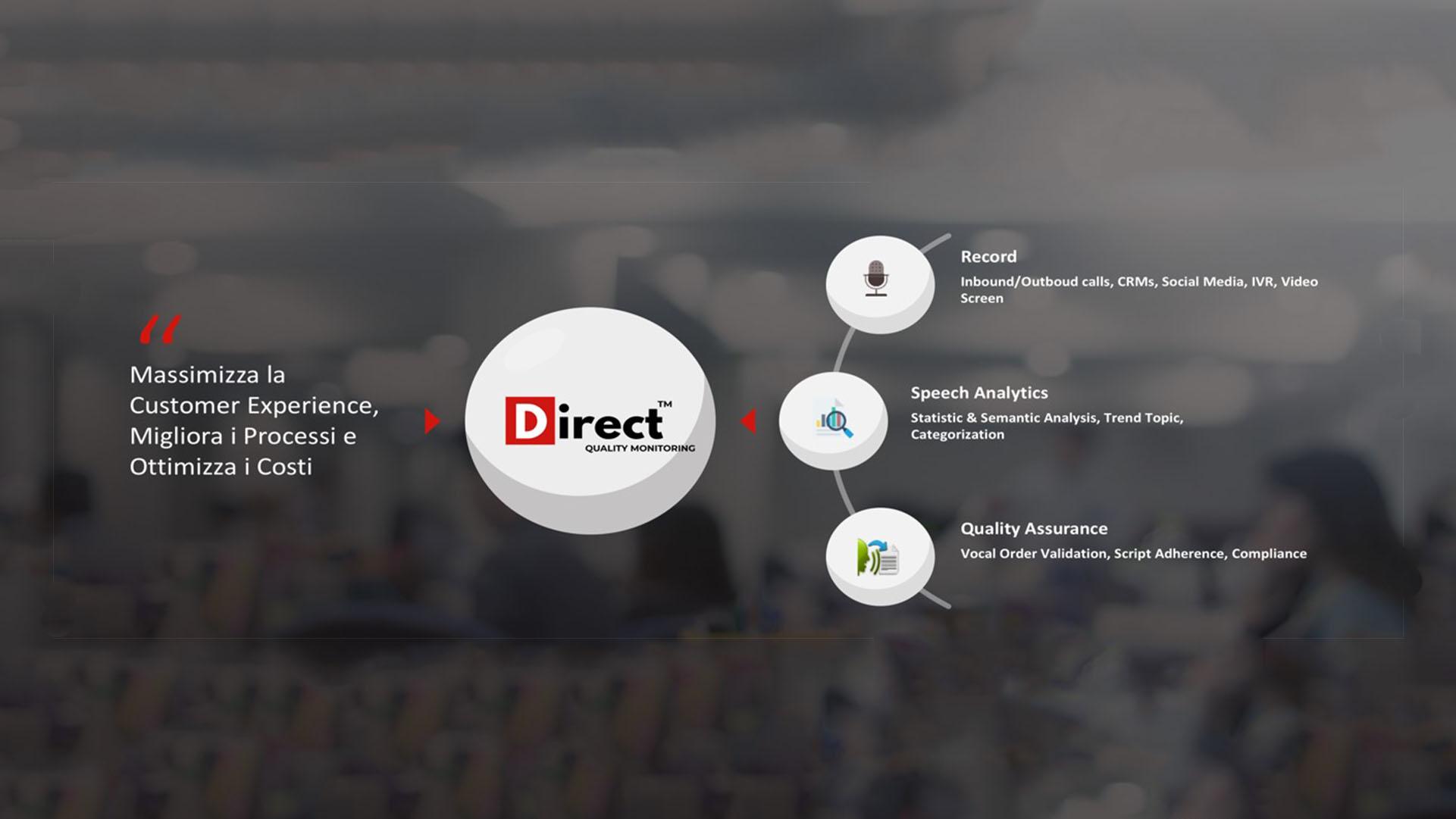 infografica che mostra la customer experience di direct