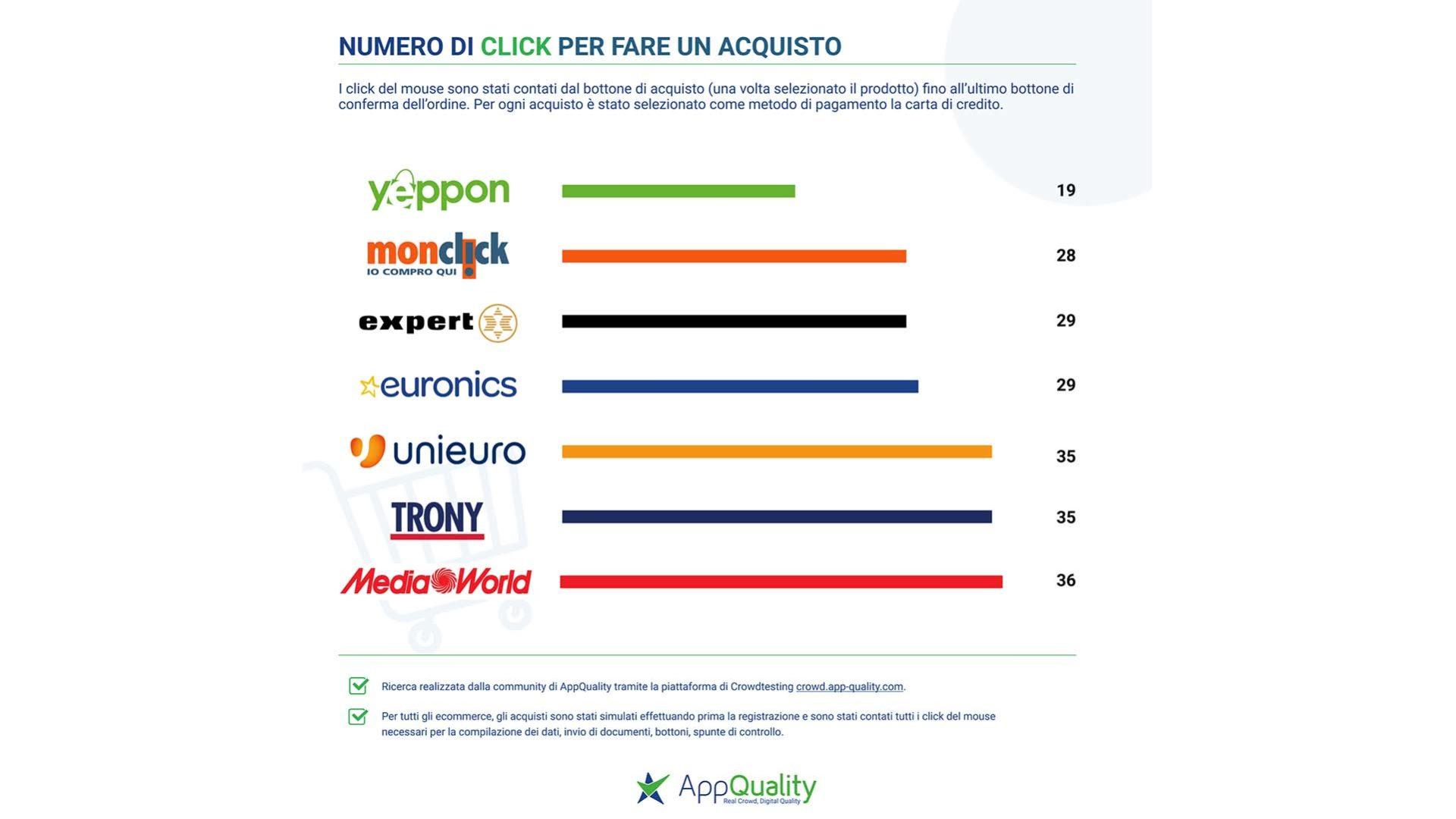 grafico che mostra il numero di click necessari per l'acquisto su vari e-commerce di elettronica