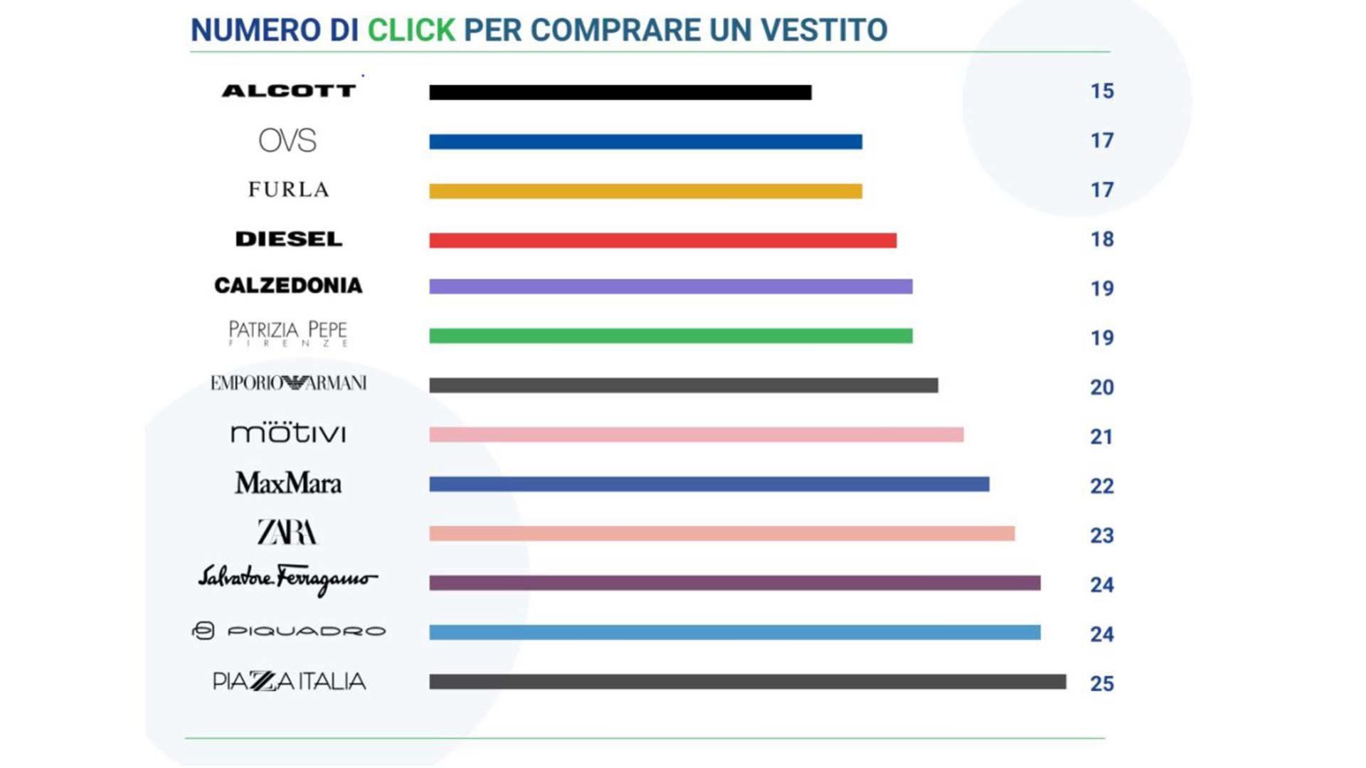 grafico che mostra i click necessari all'acquisto sugli ecommerce di vari brand italiani