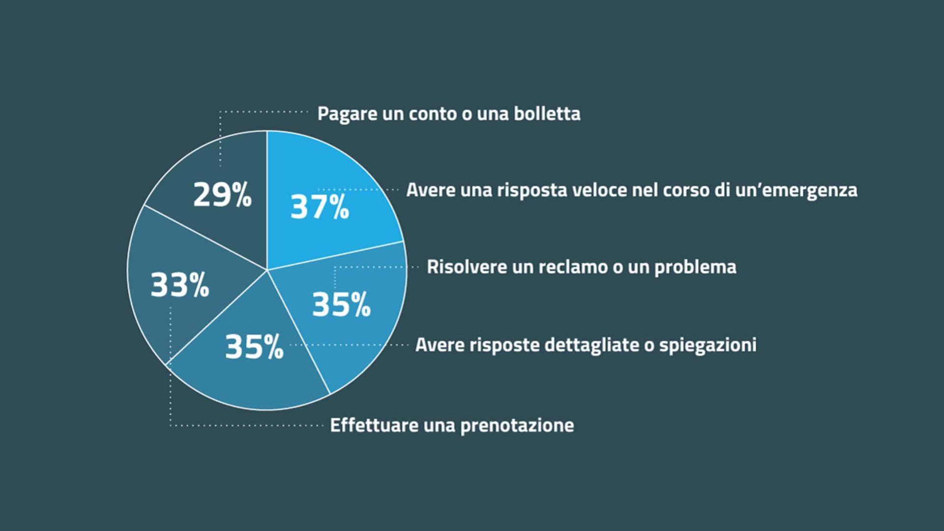 grafico di ifm che mostra le motivazioni per cui i clienti chiamano i contact center