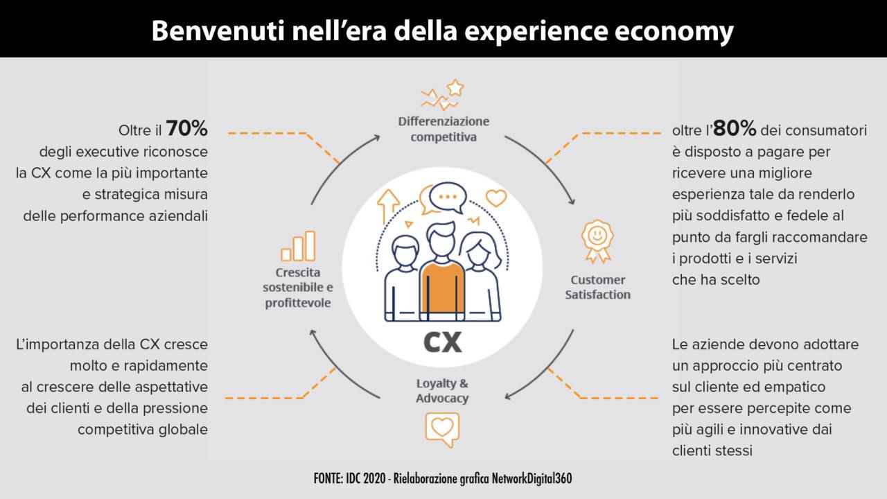 Experience-economy