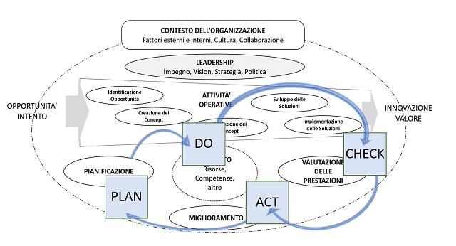 gestione innovazione