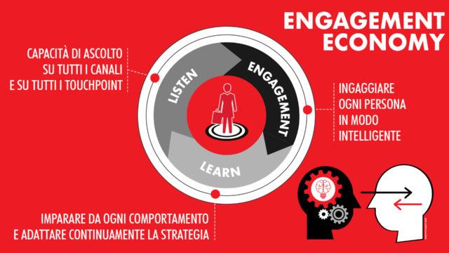 Engagement-economy