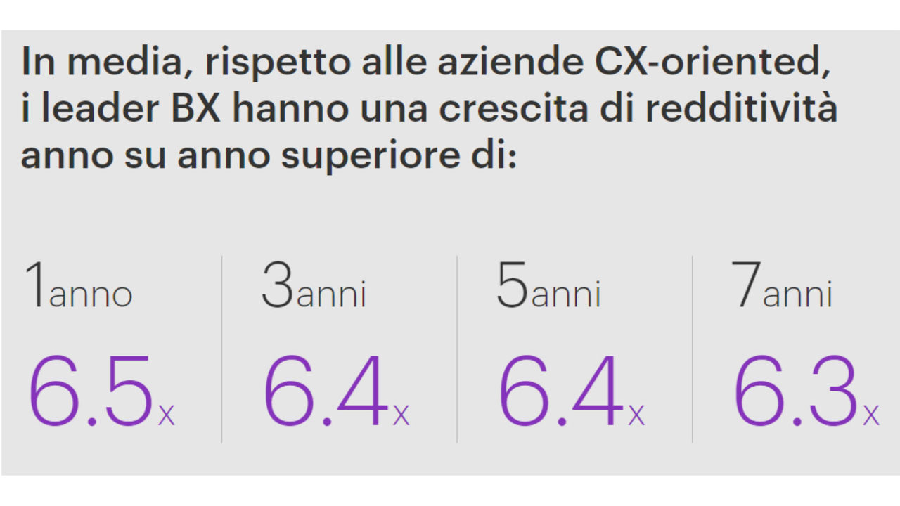 grafico che mostra i vantaggi di un'approccio cx oriented