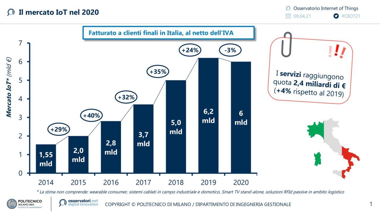 Il mercato dello IoT nel 2020