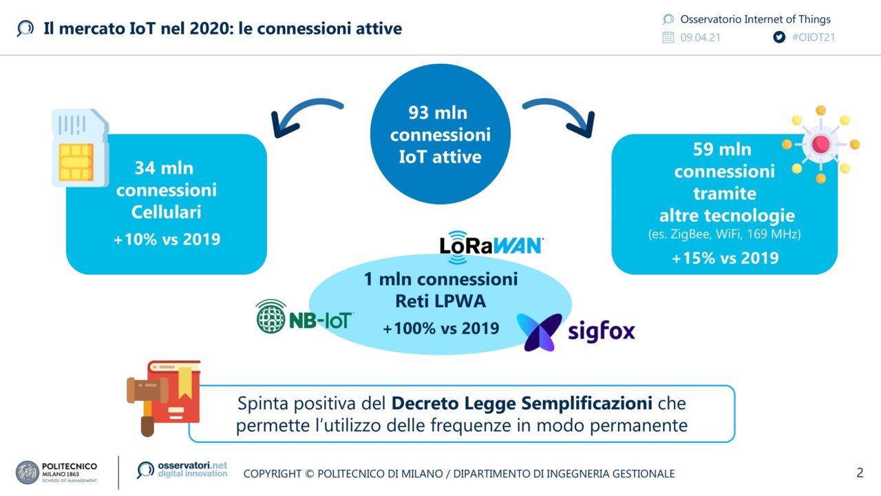 Il mercato IoT nel 2020