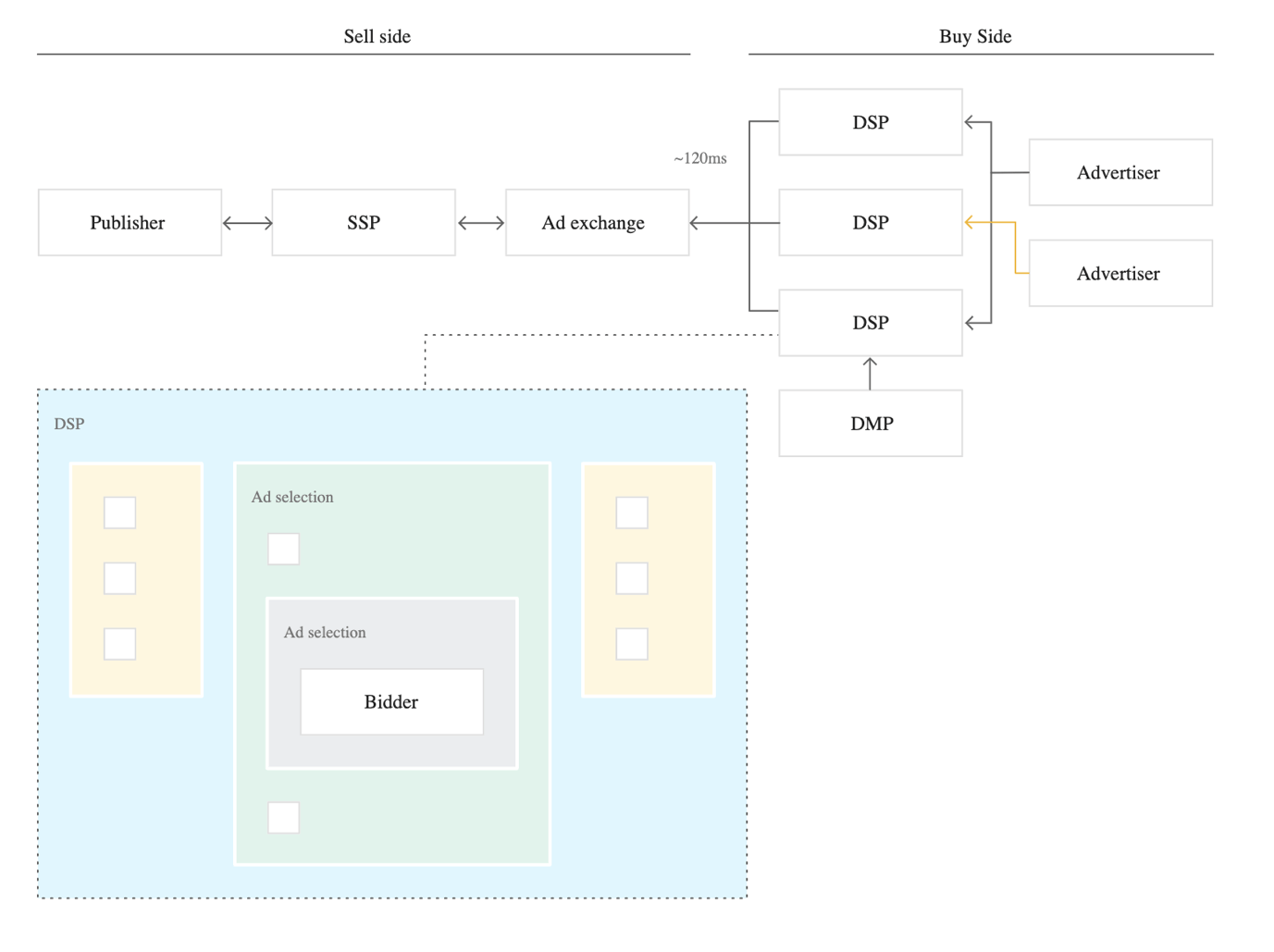 Graphical user interface, diagram Description automatically generated