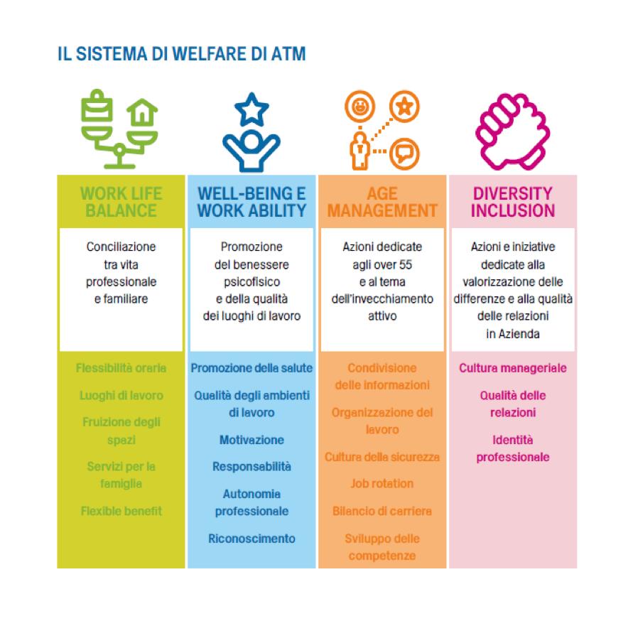 Welfare ATM