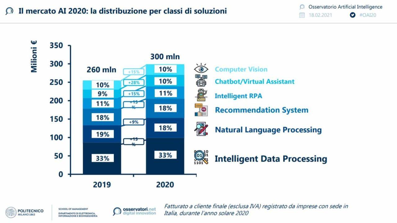 Osservatorio Intelligenza Artificiale Polimi 2021