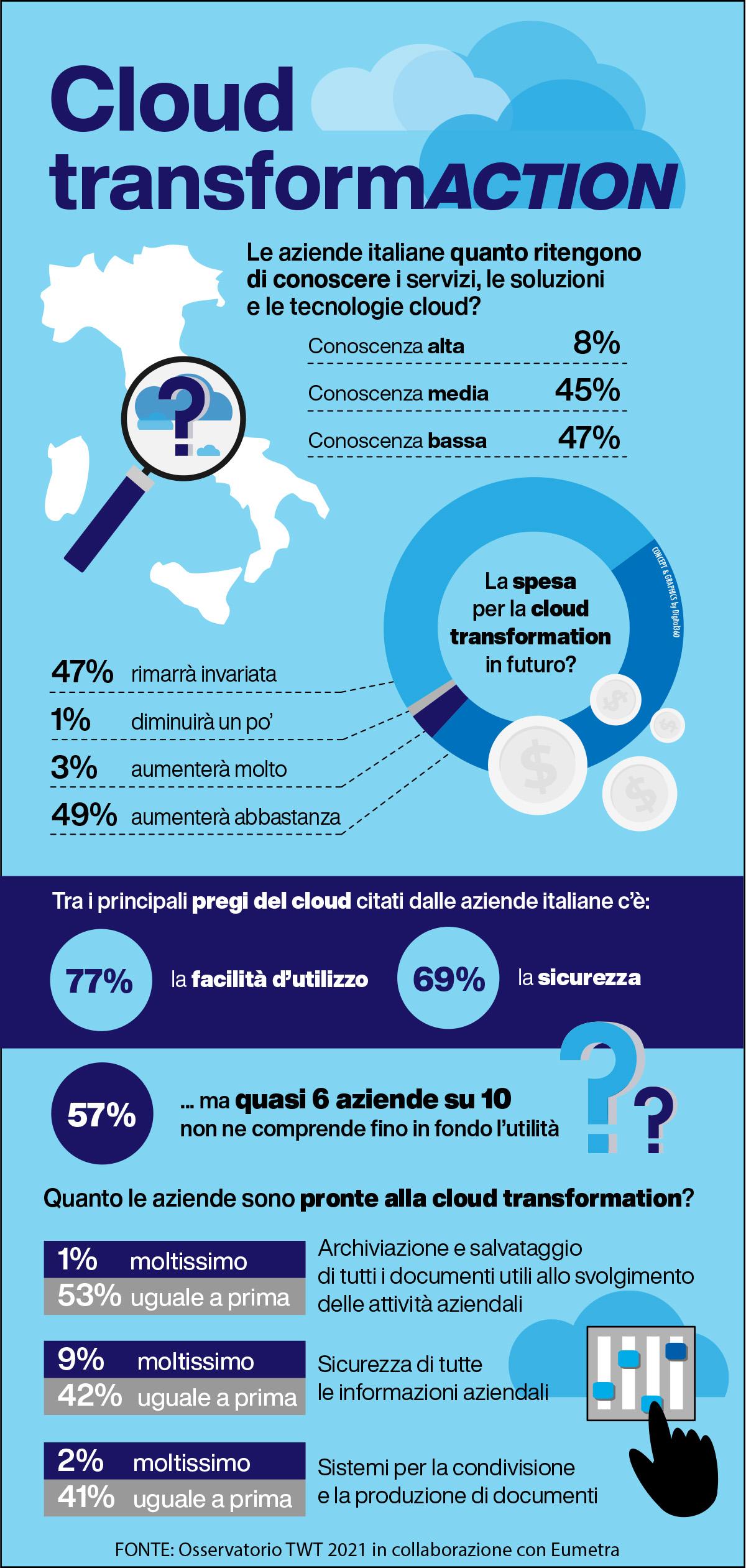 Cloud-Transformation-infografica