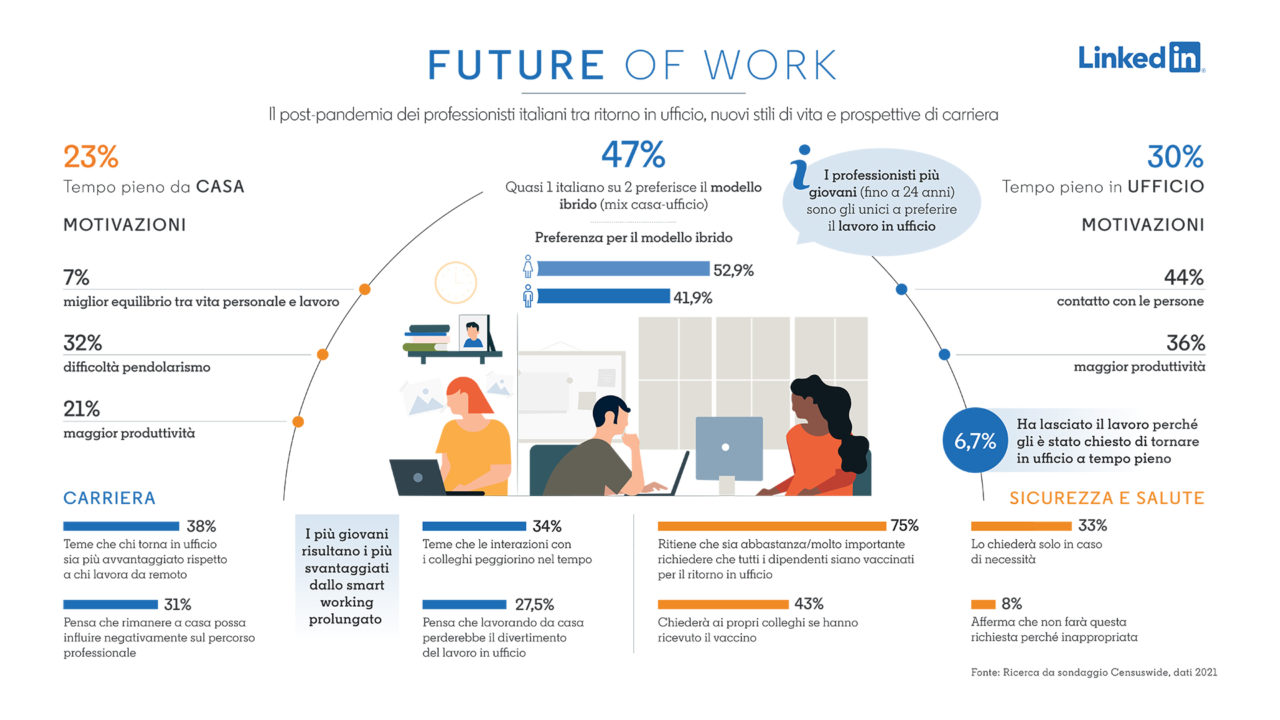 Infografica ricerca LinkedIn Future of Work 2021 Italia