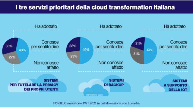 cloud-transformation-Italia
